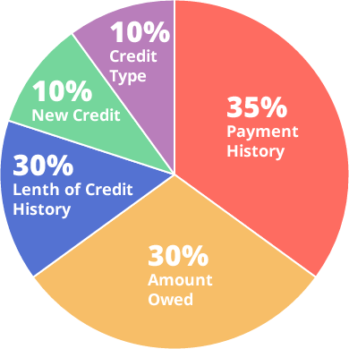 What s in your score better credit service usa